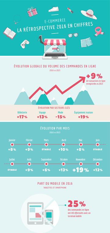 Infographie Restospective secteur e-commerce 2016